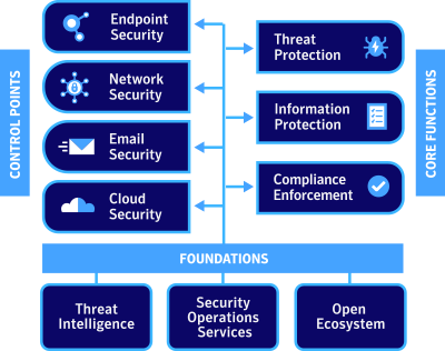 TAKTIK | Symantec